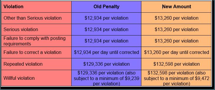 2019-osha-maximum-penalties