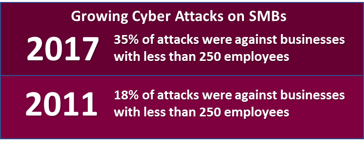 growing cyber attacks on SMBs infographic