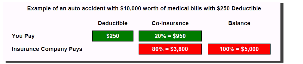 pip-deductible-co-pay-schedule