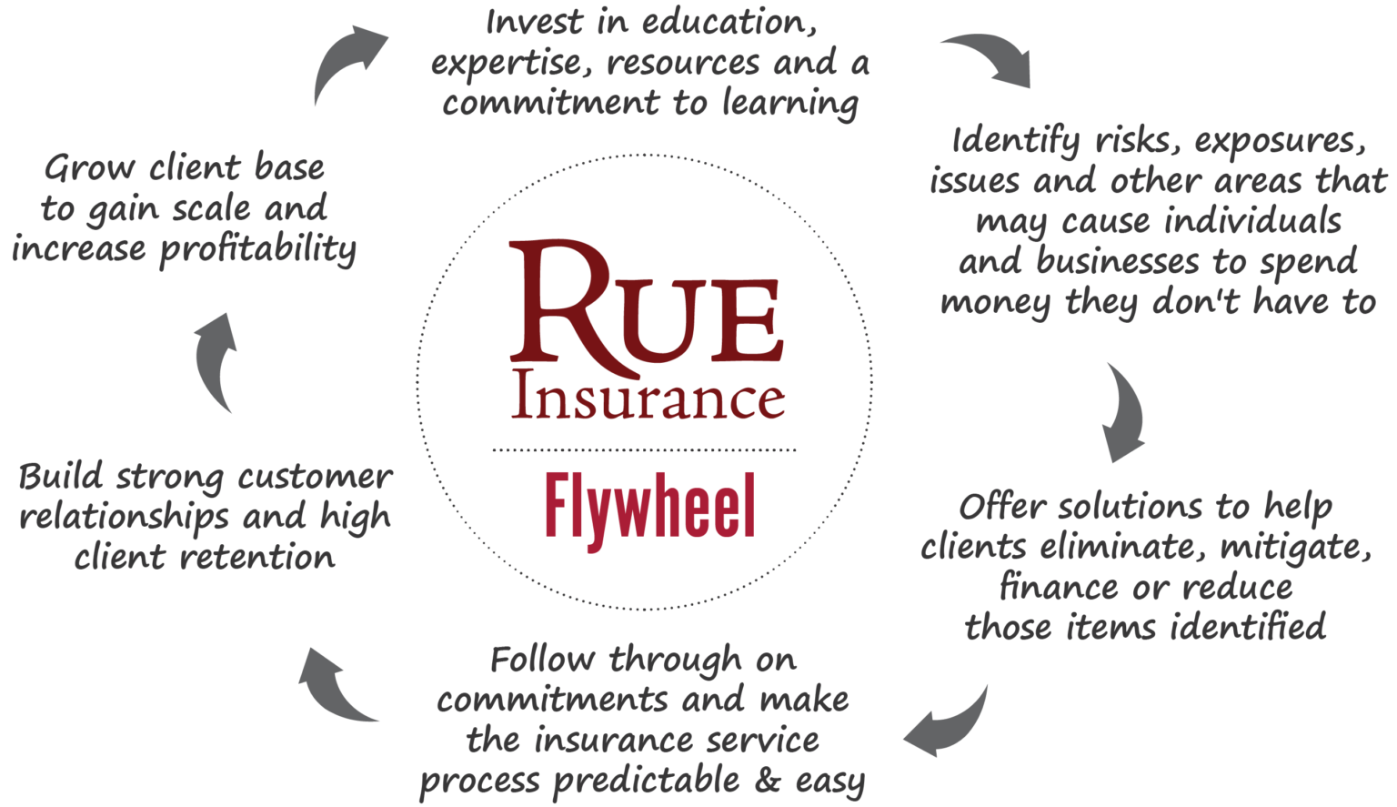 Rue-Flywheel